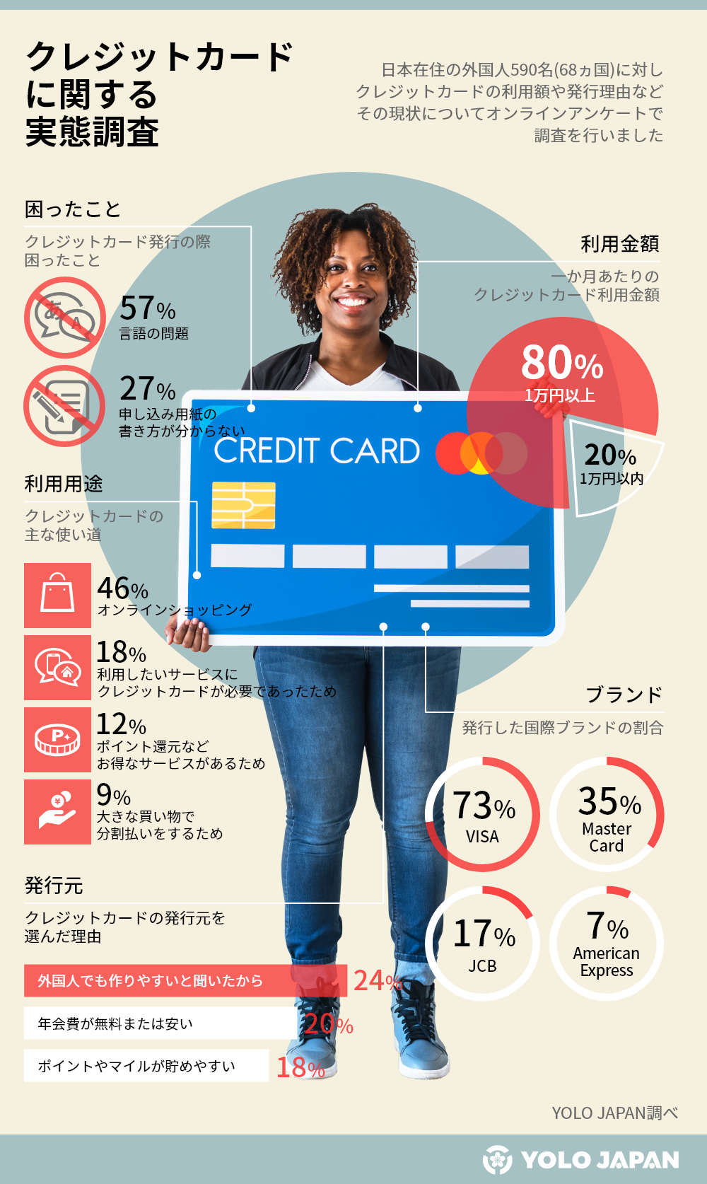 インフォグラフィック_クレジットカード
