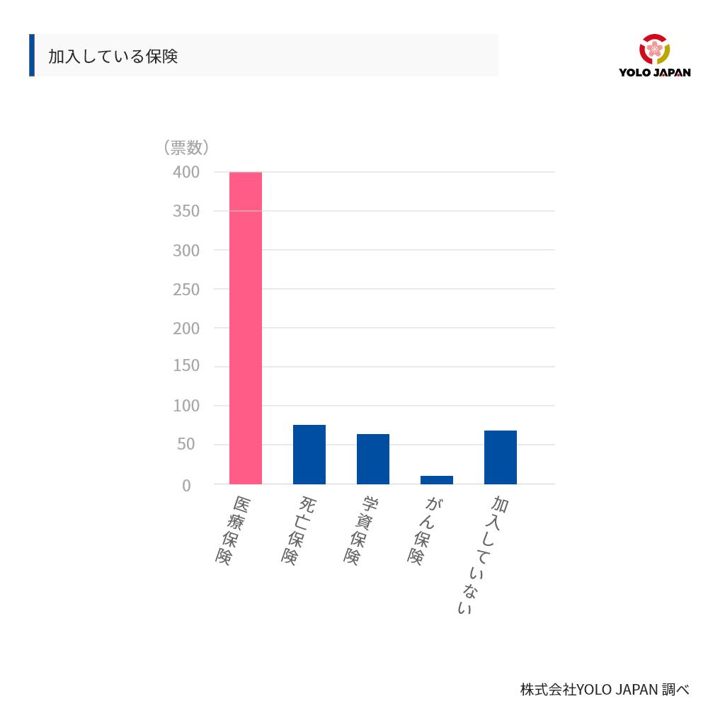 自主加入している保険の割合グラフ
