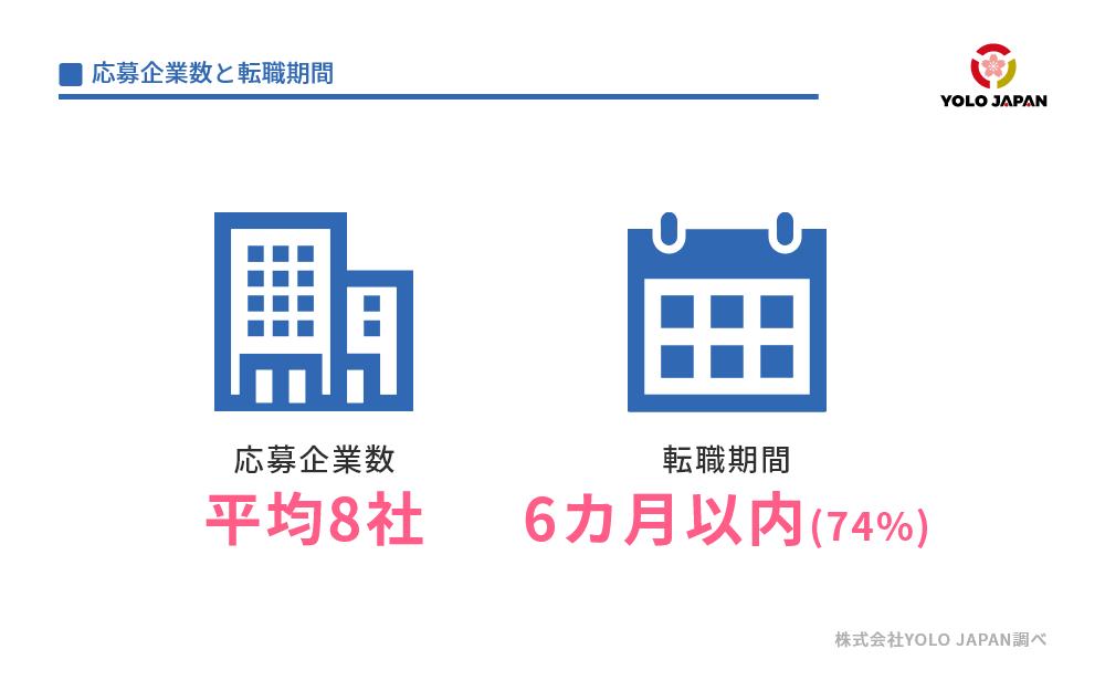 応募企業数と転職期間