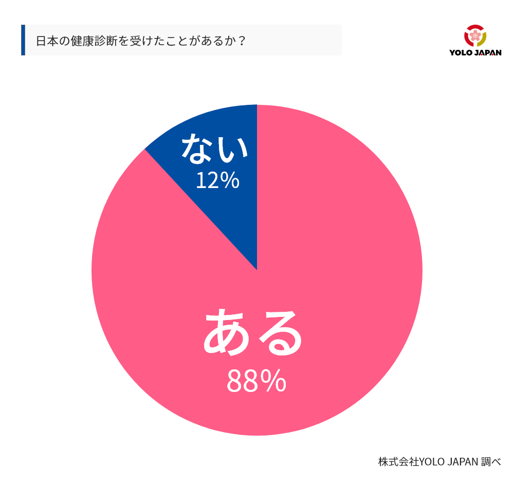 日本の健康診断を受けた外国人の比率