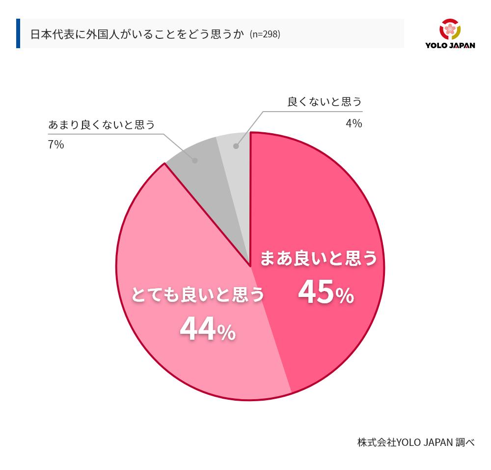 日本代表に外国人がいることについての回答