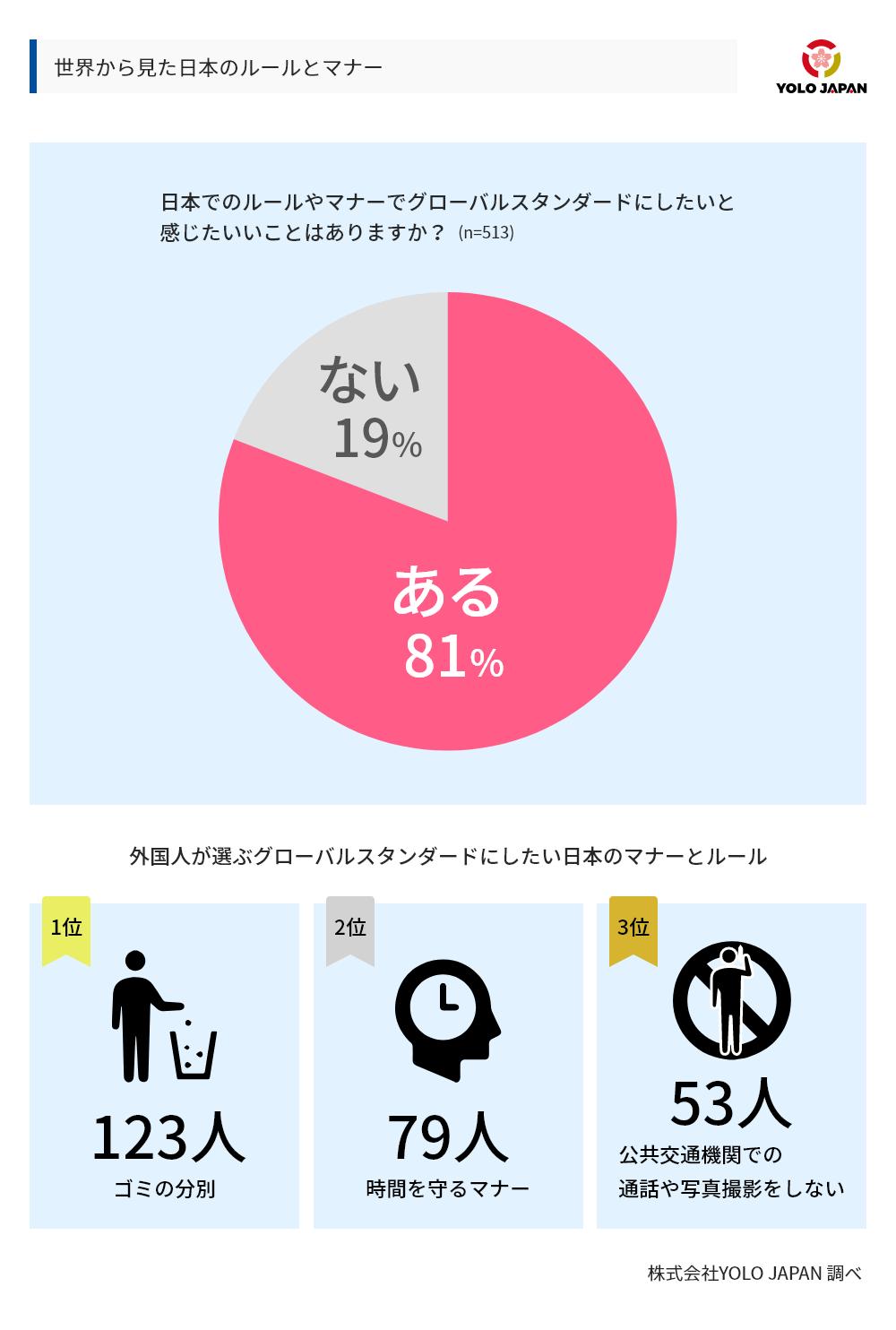 世界から見た日本のルールとマナーについてのグラフ。日本でのルールやマナーでグローバルスタンダードにしたいと感じたいいことはありますか?という設問に対し、513人中81%があると回答。外国人が選んだグローバルスタンダードにしたい日本のマナーとルールは1位がゴミの分別(123人)、2位が時間を守るマナー(79人)、3位が公共交通機関での通話や写真撮影をしない(53人)であった。