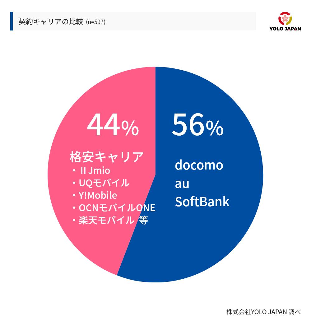 契約キャリアの比較。全体の44%は格安キャリアを、残りの56%はdocomo,au,softbankと契約していた。