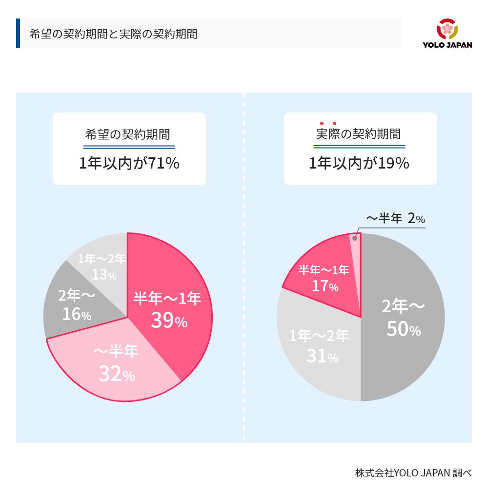 外国人が希望する携帯電話の契約期間と実際の契約期間の比較。希望の契約期間としては1年以内を希望する外国人が71%を占めるのに対し、実際に1年以内の期間で契約できたのは全体の19%にとどまった。