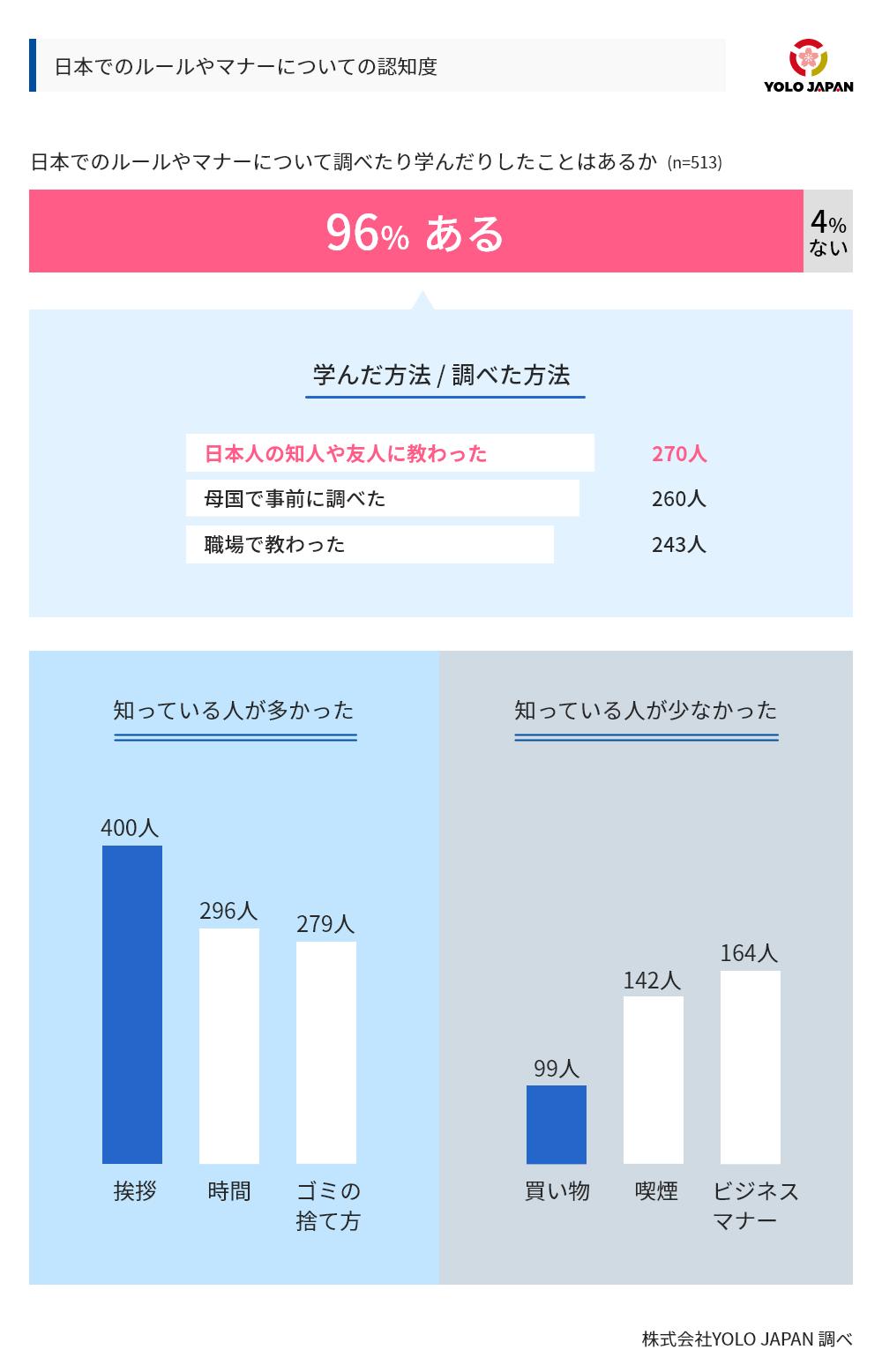 日本でのルールやマナーについての認知度のグラフ。日本でのルールやマナーについて調べたり真名んっだりしたことがあるかという設問に対し、513人中96%があると回答した。また、この回答者に対して日本でのルールやマナーについてどのように学んだ、又は調べたかという質問をしたところ、270人が日本人の知人や友人に教わったと回答し、260人が母国で事前に調べたと回答、243人が職場で教わったと回答した。また、日本でのルールやマナーについて知っている人が多かったのは、挨拶(400人)、時間(296人)、ごみの捨て方(279人)の順であった。反対に、知っている人が少なかった日本のルールやマナーは、少ない順に買い物(99人)、喫煙(142人)、ビジネスマナー(164人)であった。