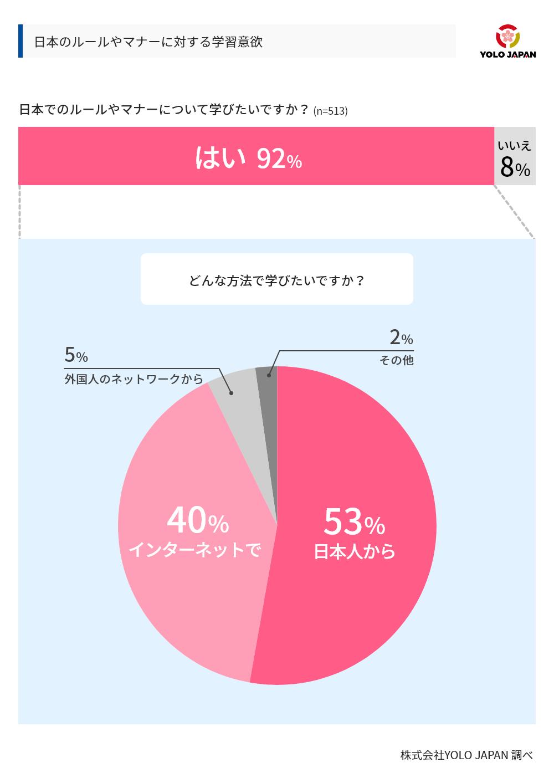 日本のルールやマナーに対する学習意欲についてのグラフ。日本のルールやマナーについて学びたいですかという設問に対し、513人のうち92%が'「はい」と回答。この回答者に対し「どんな方法で学びたいですか」と質問したところ、53%が日本人から、40%がインターネットで、5%が外国人のネットワークから、2%がその他という結果になった。