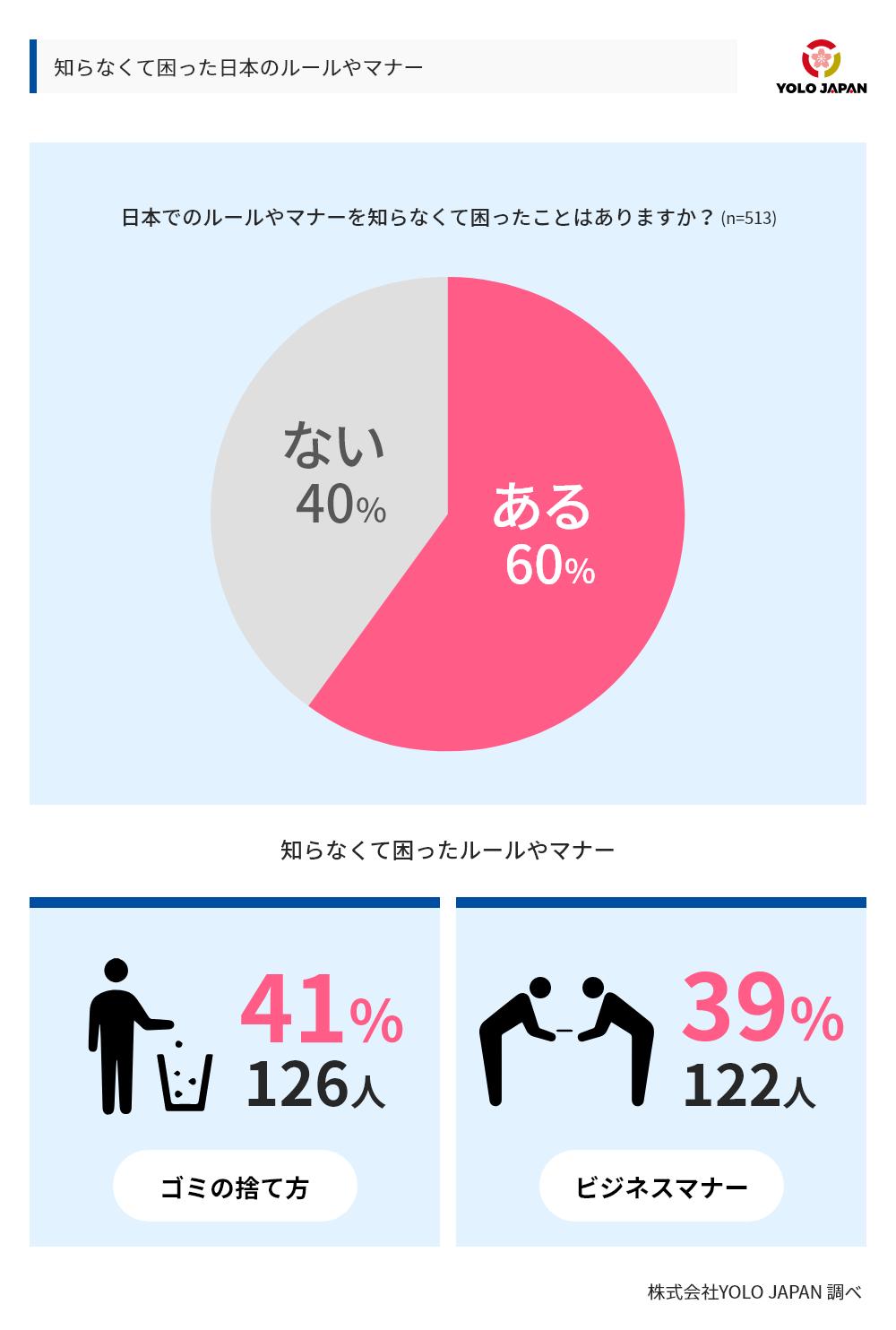 知らなくて困った日本のルールやマナーについてのグラフ。日本でのルールやマナーを知らなくて困ったことがありますかという設問に対し、513人のうち60%があると回答。知らなくてこまったルールやマナーの2トップは、ごみの捨てかた(41%、126人)とビジネスマナー(39%、122人)であった。