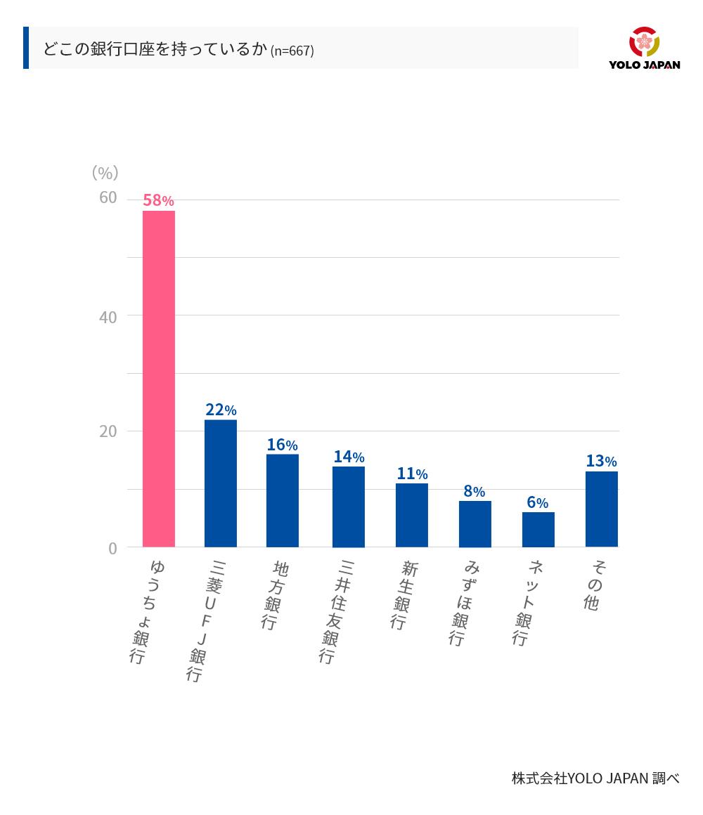 どこの銀行口座を持っているかという設問に対し、銀行口座を持っていると回答した667人のうち58%はゆうちょ銀行と回答。続いて、三菱UFJ銀行、地方銀行、三井住友銀行と続いた