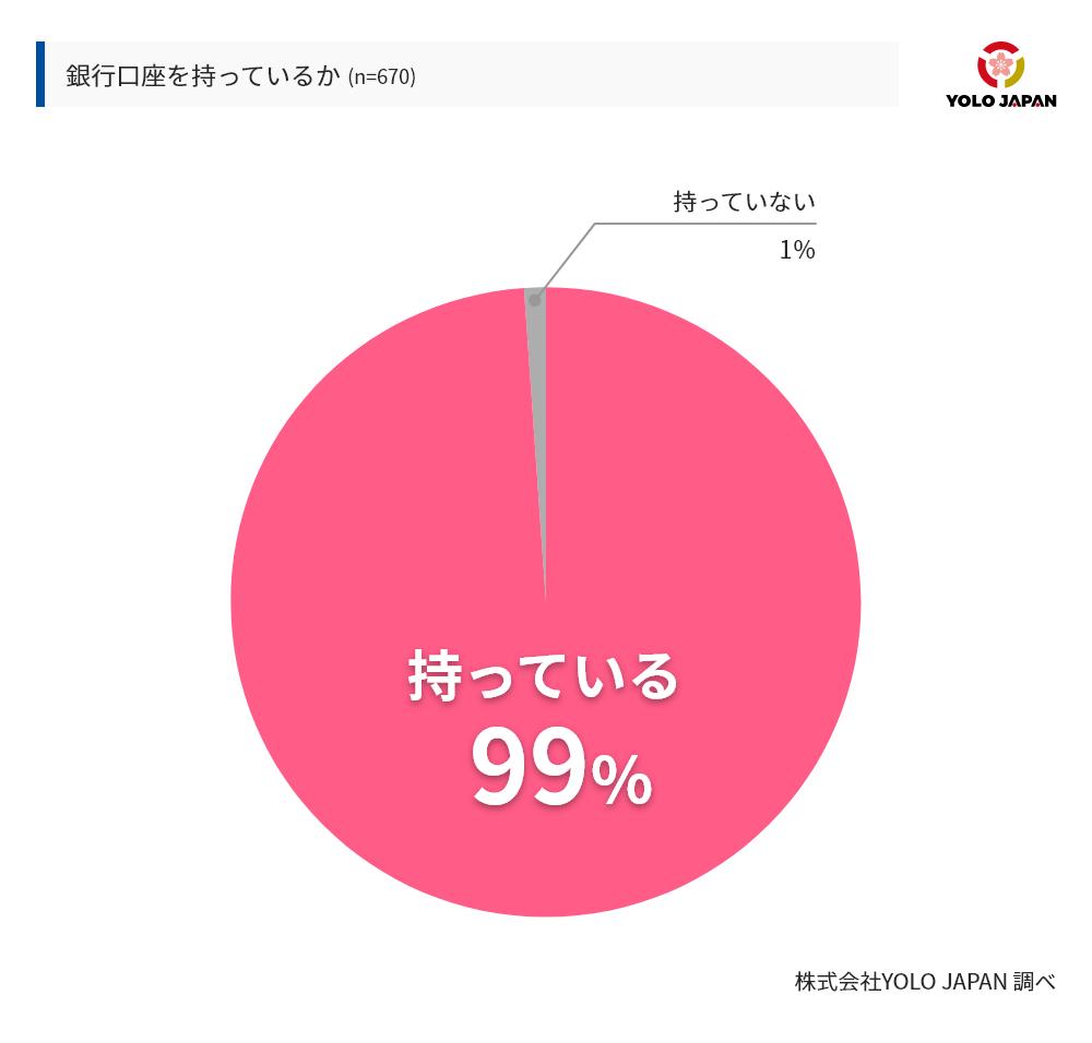 銀行口座を持っているかという質問に対して、持っていると回答したのは全回答者670人のうち99%であった。