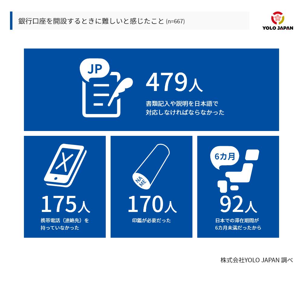 銀行口座を開設するときに難しいと感じたことは、479人が書類記入や説明を日本語で対応しなければならなかったことと回答し、175人が携帯電話をもっていなかったことを挙げ、170人が印鑑が必要、92人が滞開設時点での日本での滞在期間が6カ月未満だったことを挙げた。