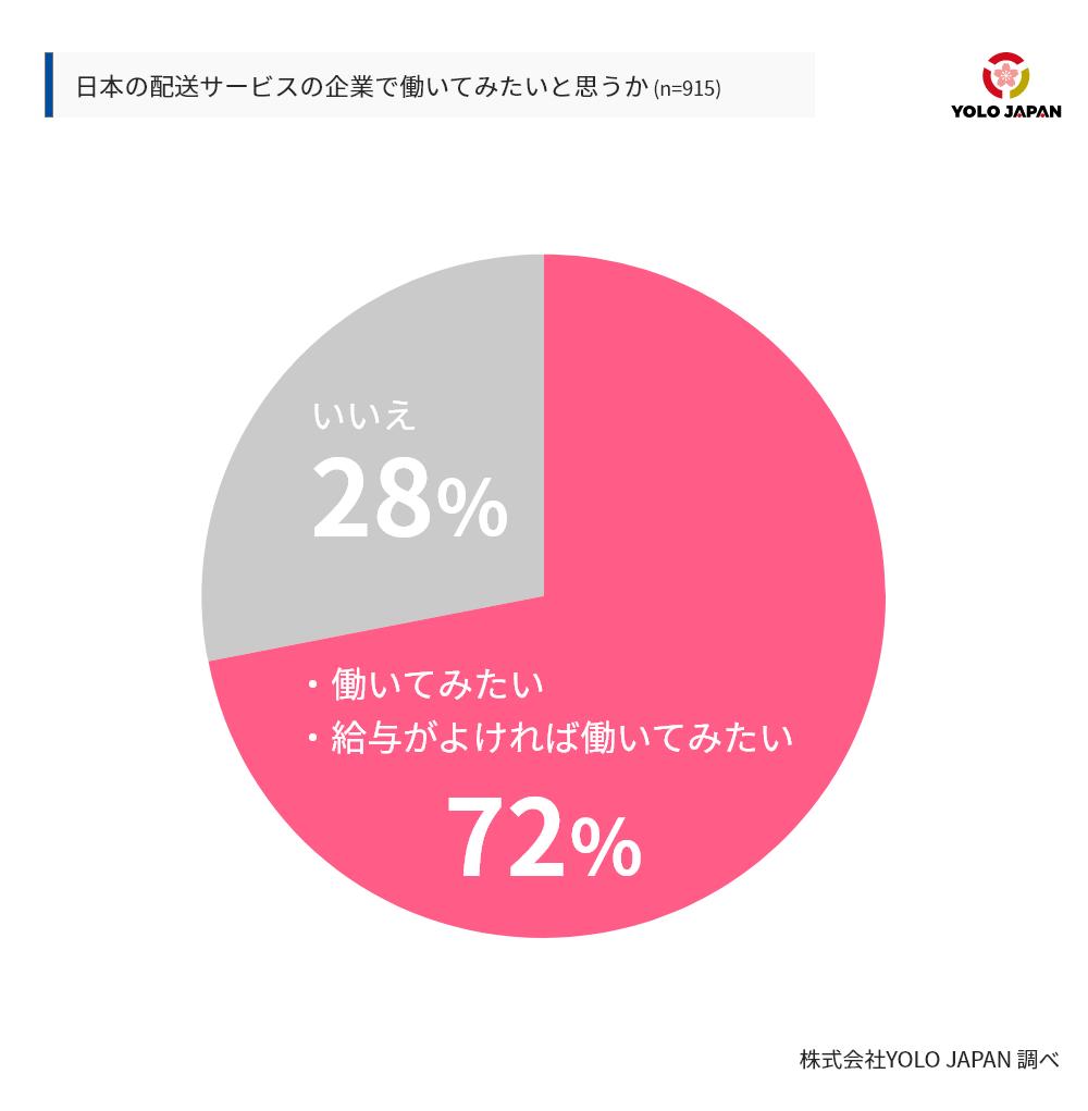 日本の配送サービスの企業で働いてみたいかという質問に対し、72%が働いてみたい又は給与がよければ働いてみたいと回答。