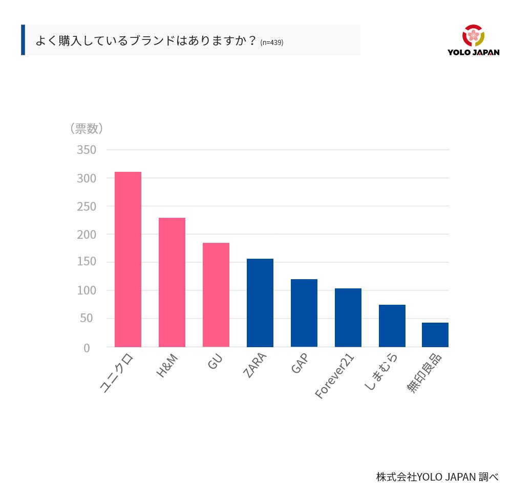 「よく購入しているブランドはありますか」という設問にたいして、439人の在留外国人の回答はユニクロ、H&M、GU、ZARA、GAP、Forever21、しまむら、無印良品の順に票が多かった。