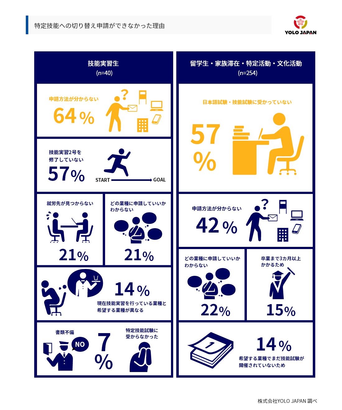 在留資格「特定技能」への切り替え申請ができなかったと回答した理由を技能実習生や留学生に調査したところ、申請方法が分からないことや日本語試験・技能試験に受かっていないということが多く挙げられました。