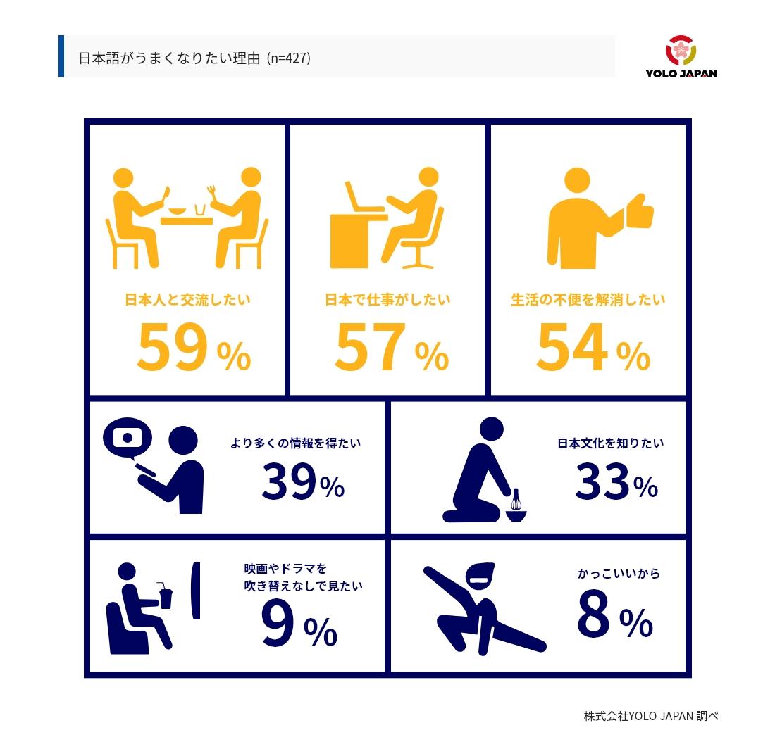 在留外国人が日本語を上達させたい理由