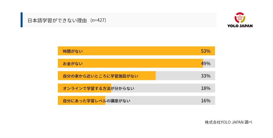 在留外国人が日本語を学びたくても学べない理由