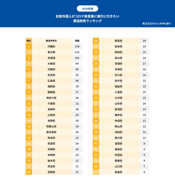 在留外国人がコロナ終息後に旅行に行きたい 都道府県ランキングの表、1位は沖縄県(139票)、2位は東京都(112票)、3位は北海道(101票)、4位は大阪府(94票)、5位は京都府(90票)