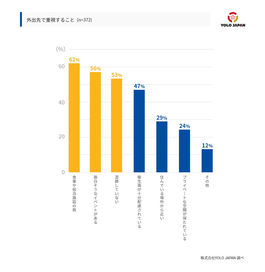 在留外国人が外出先で重視することのランキング。最も表が多かったのは、食事や宿泊施設の質が高いことで62%を占めていた。