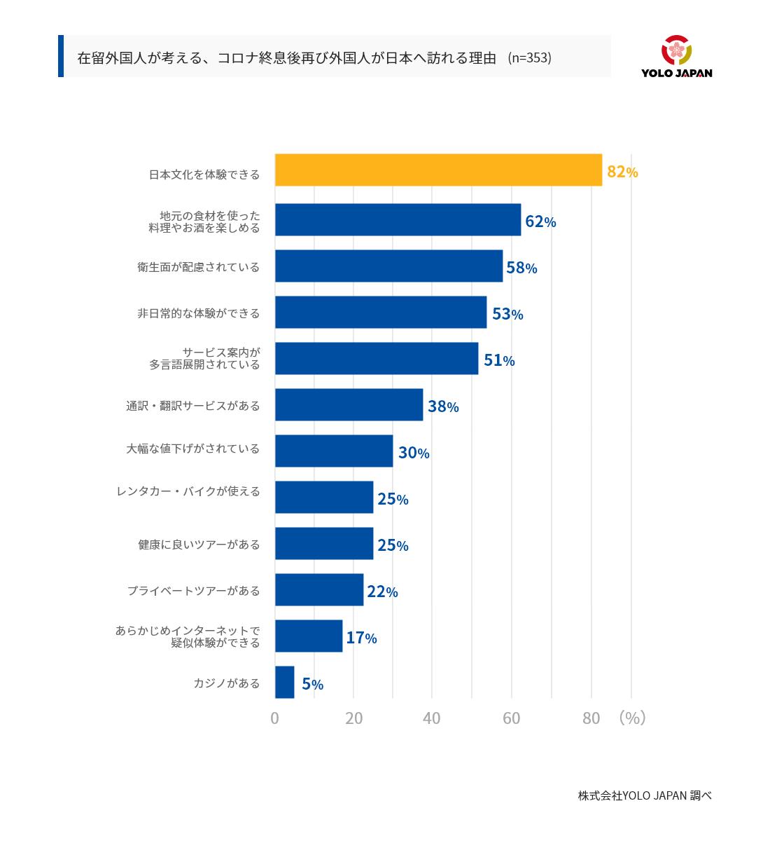 在留外国人が考えるコロナ終息後に再び外国人が日本へ訪れる理由の一覧。最も票が多かったのは、「日本文化を体験できる」で82%であった。