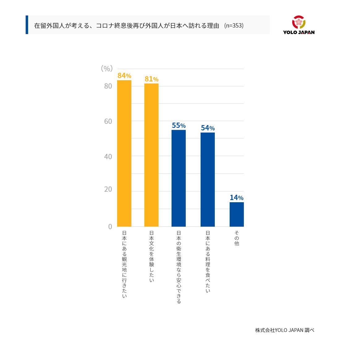 在留外国人が考える、コロナ終息後再び外国人が日本へ訪れる理由の表。最も票が多かったのは、「日本にある観光地に行きたい」で84%であった。時点で「日本の文化を体験したい」が81%であった。